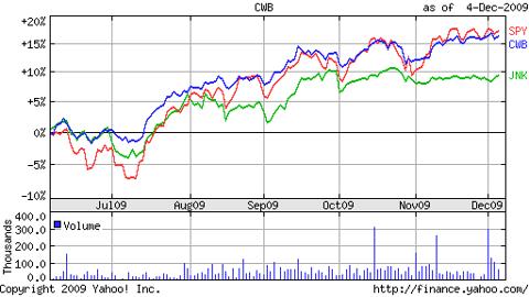 CWB versus spy and jnk 6 months