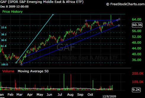 GAF ETF Chart
