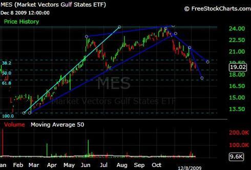 MES ETF Chart