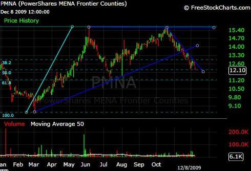 PMNA ETF Chart