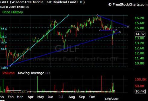 GULF ETF Chart