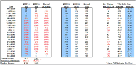 Natural gas withdrawal rates for 2009-2010