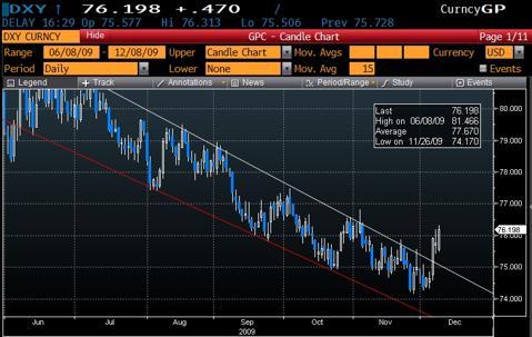 Risk Reversal as Dollar breaks out of its downward Channel
