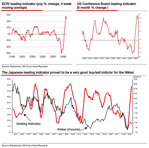 CHART OF THE DAY: IS THIS LEADING INDICATOR POINTING SOUTH?