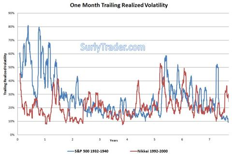Volatility remained highly elevated for nearly 8 years after the bottoms were reached