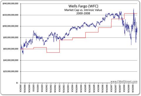 Wells Fargo Market Cap vs. Intrinsic Value
