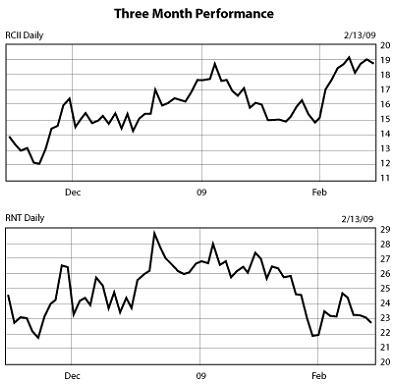 Three-Month Performance