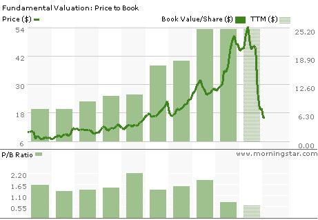 LUK Book Value via Morningstar