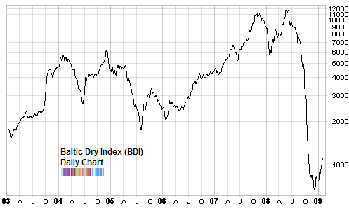 Is baltic dry index pointing to a recovery seeking alpha