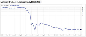 Fall of Lehman Brothers