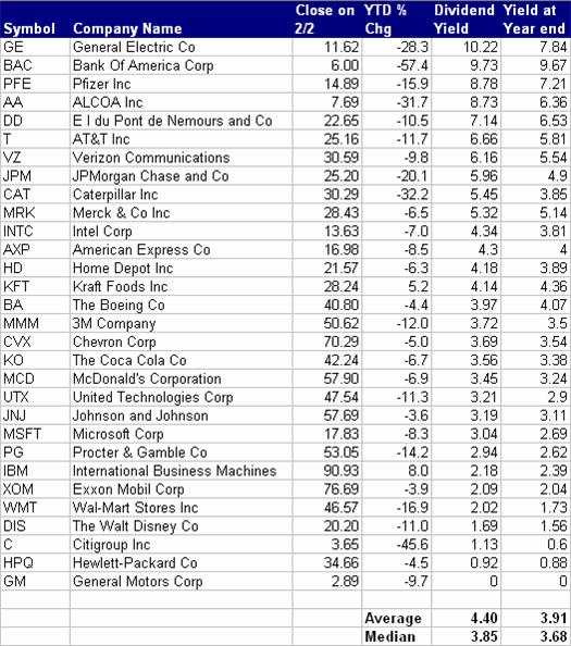 Top Dividend Yields Of The Dow Jones Industrial Average Seeking Alpha
