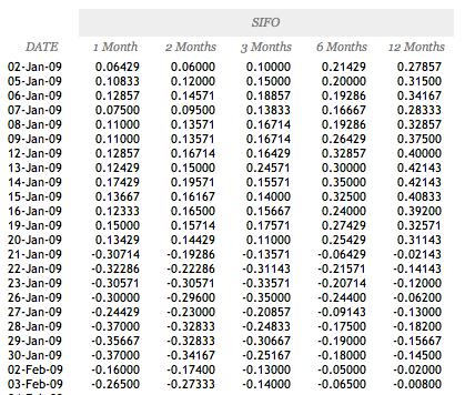 LBMA Silver Foward Mid Rates