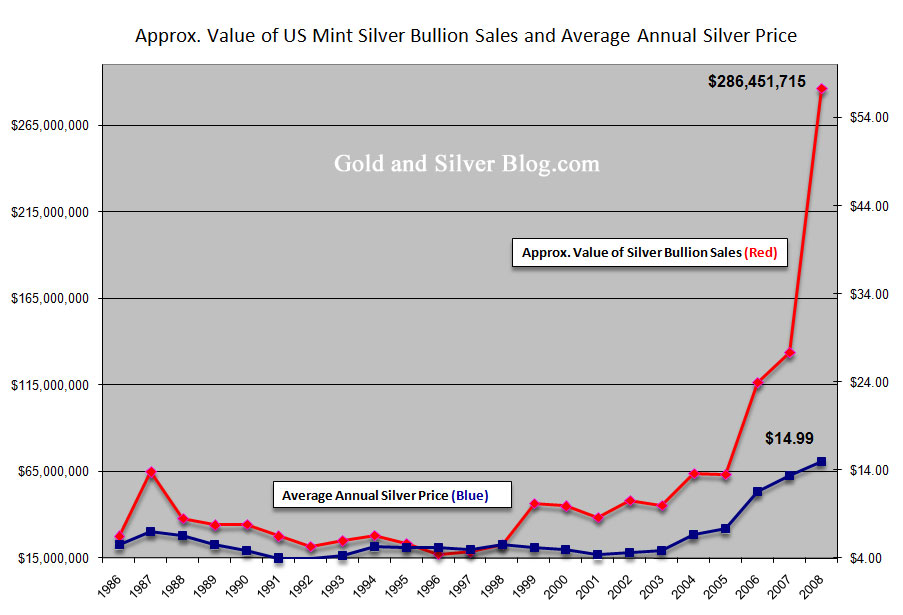 Silver Bullion S And The Price Of