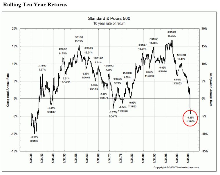 Two S P 500 Charts Rolling 10 Year Returns Inflation Adjusted Performance
