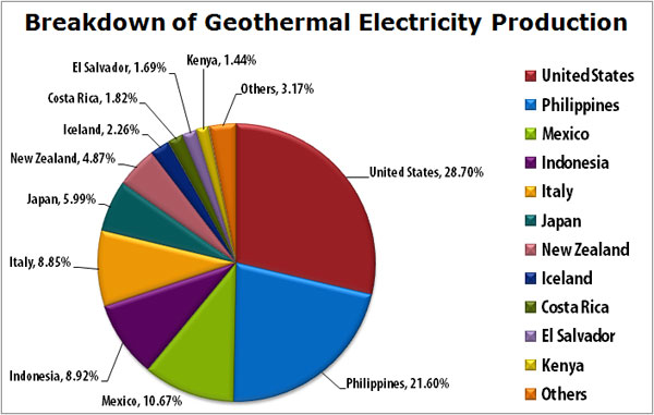 Is Geothermal The Next Hot Energy Source Us Geothermal