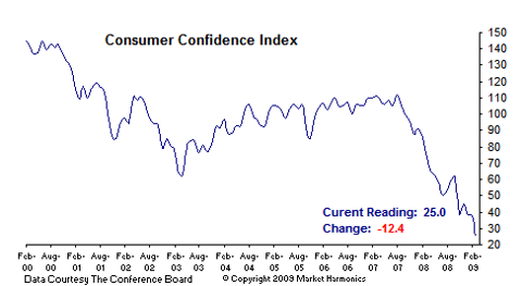 conference board consumer confidence Feb 2009