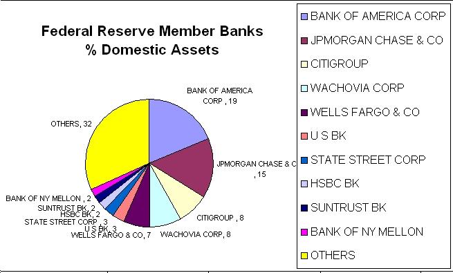 Who Owns the Fed? | Seeking Alpha