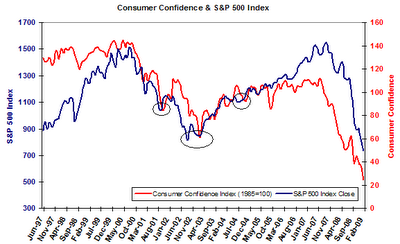 consumer confidence and S&P 500 Index chart March 2009