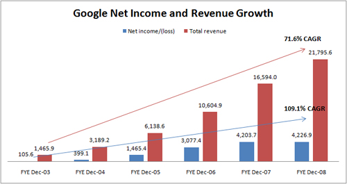 Google earnings date in Perth