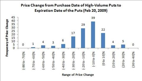 High volume option trading