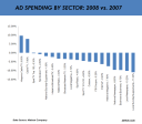 2008 sector ad spending