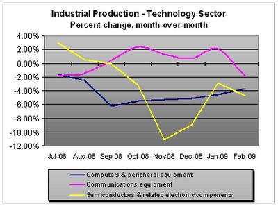 Industrial Production (percent change) - Tech, 03-2009