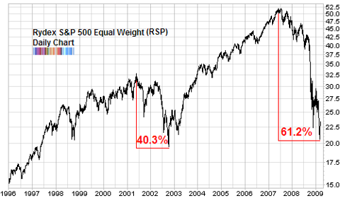 SP500 equal weight RSP long term chart comparing bear markets