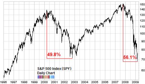 SP500 long term chart comparing bear markets