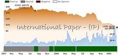 ockham historical valuation IP