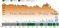 ockham historical valuation PNC