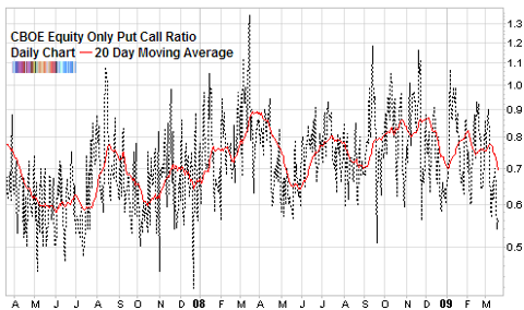 cboe equity only put call ratio March 2009