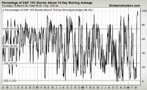 SPX percent above 10 day moving average March 2009