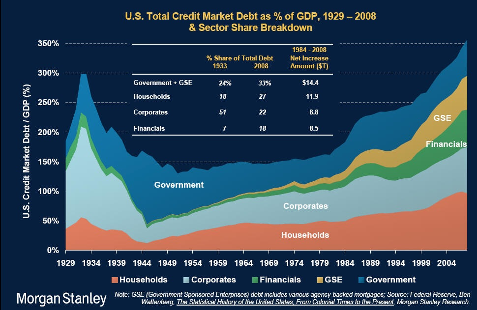 U S Credit Debt 1929 2008 By Sector Seeking Alpha