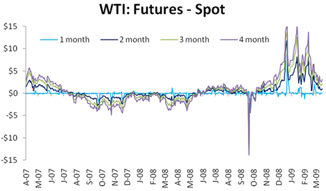 WTI: Futures - Spot