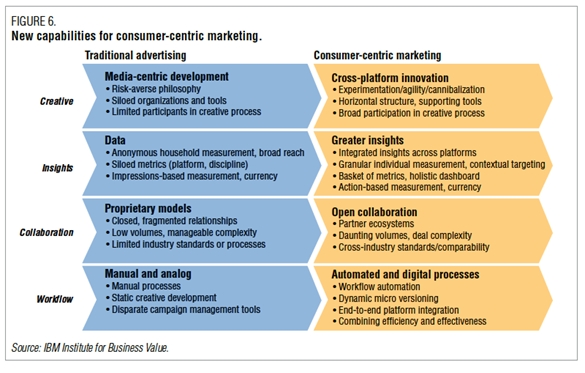 IBM Study Shows Media Companies Ill Equipped to Meet Digital ...