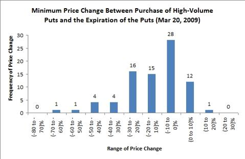 stock price changes following high-volume options trading