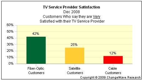 Tv Service Providers >> Who S Winning The Cable Service Provider Wars Seeking Alpha