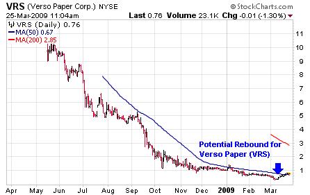 vrs-chart-2009-03