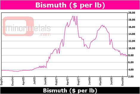 Bismuth performance - $ per lb