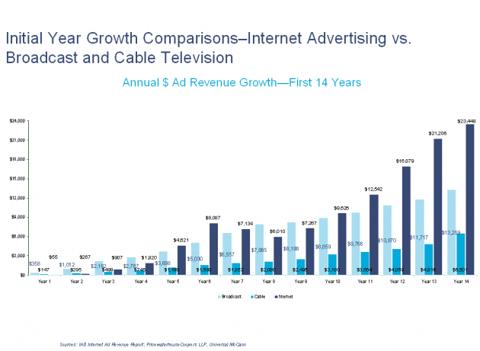 14year-comparisn-internet-vs-tv
