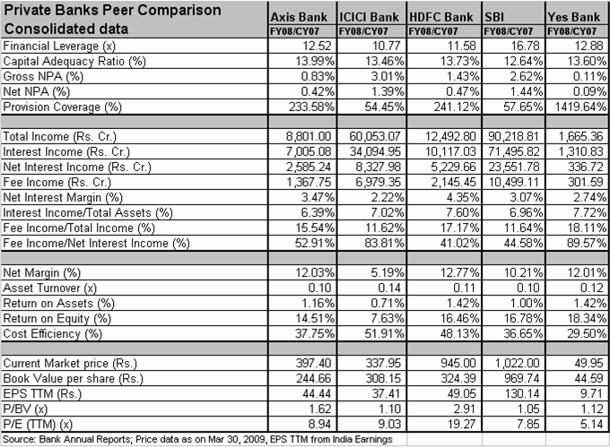 comparison of icici bank and hdfc Icici is the largest private sector bank and 2nd largest bank overall in india it was formerly known as industrial credit and investment corporation of india the bank has its presence all over india and even abroad (present in 18 countries) with more than 2000 branches and over 5000 atm's.