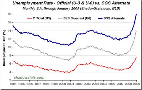 Chart of Unemployment Rate. U-3, U-6, SGS