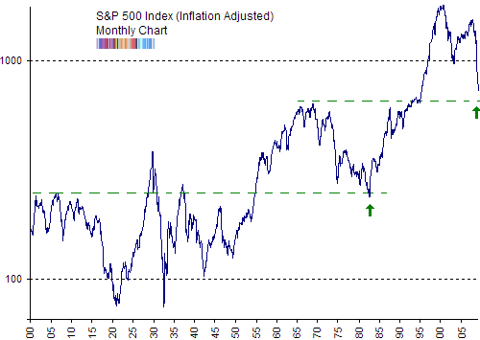 SP500 inflation adjusted long term chart