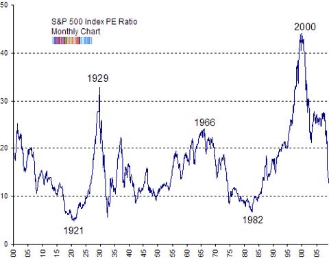 SP500 PE ratios long term chart