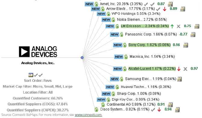 Analog Devices: Another China 3G Beneficiary | Seeking Alpha