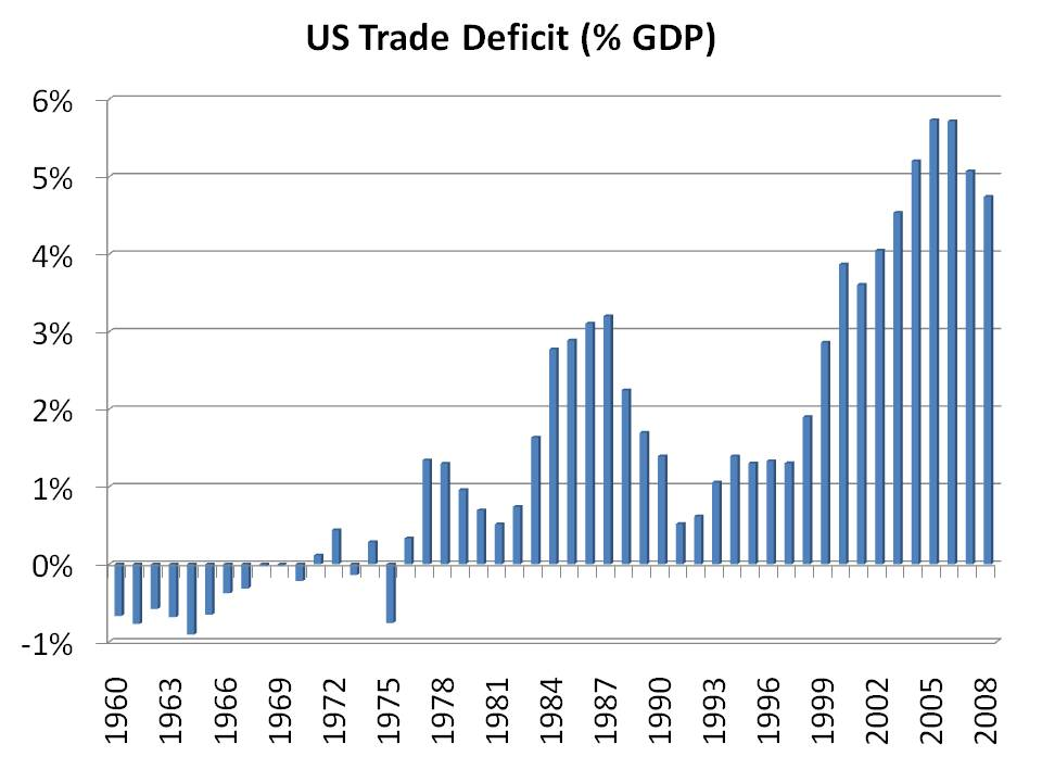history of u s trade deficit Us trade data available online the us census bureau monitors trends in foreign trade, such as historical data by product category, us trade balance by country, and trade of different products by country.