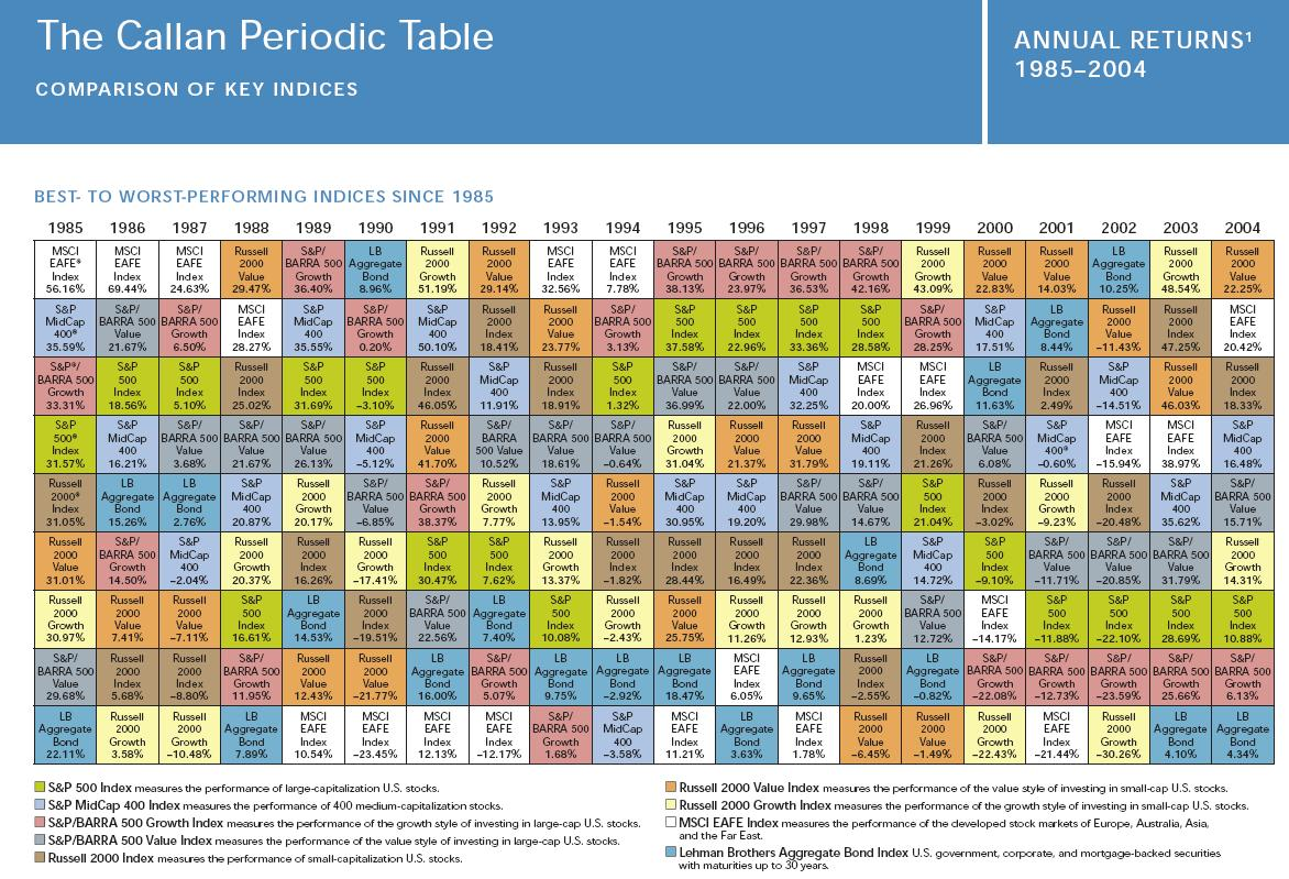 The Callan Periodic Table Update Best Indexes 1985 2004 Seeking