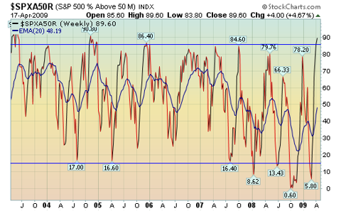 % 50 day highs