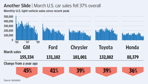 [u.s. car sales ]