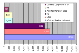Currency - 843; M1 - 1551; AMB - 1726; M2 - 8372; MZM - 9500; M3 - 14700